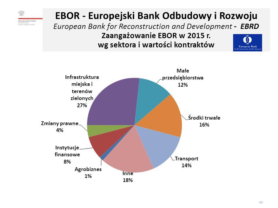 20 Departament Współpracy Ekonomicznej EBOR - Europejski Bank Odbudowy i Rozwoju European Bank for Reconstruction and Development - EBRD Zaangażowanie EBOR w 2015 r.