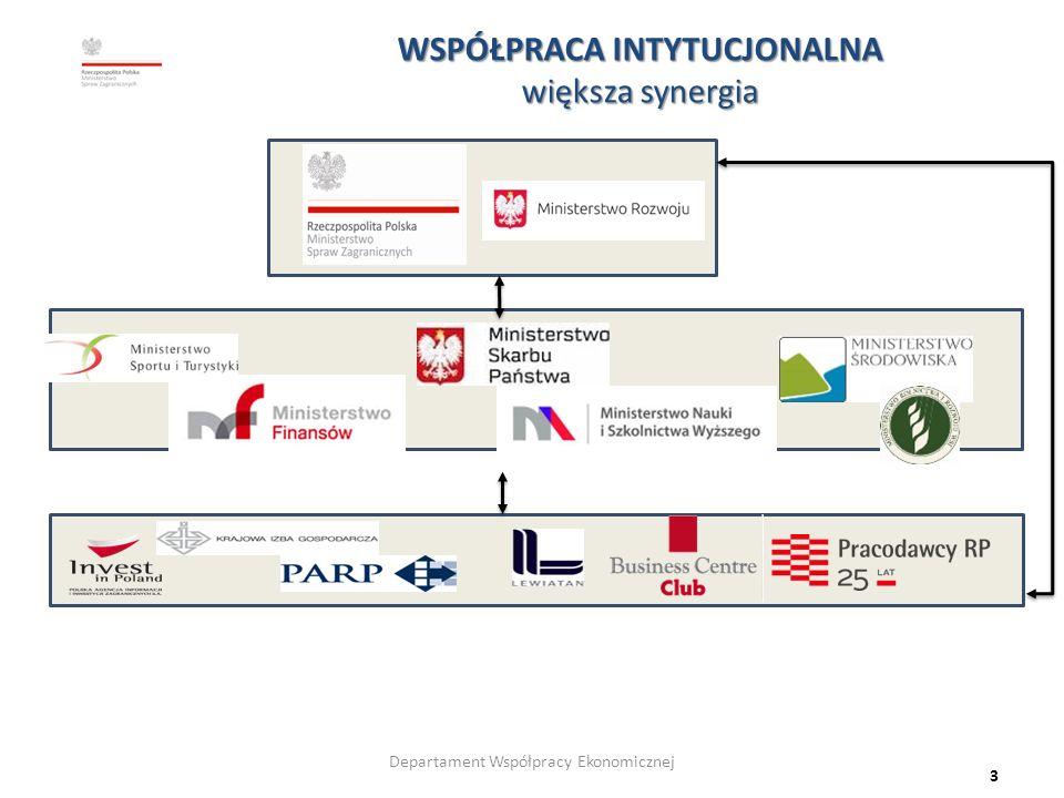 WSPÓŁPRACA INTYTUCJONALNA większa synergia 3 Departament Współpracy Ekonomicznej