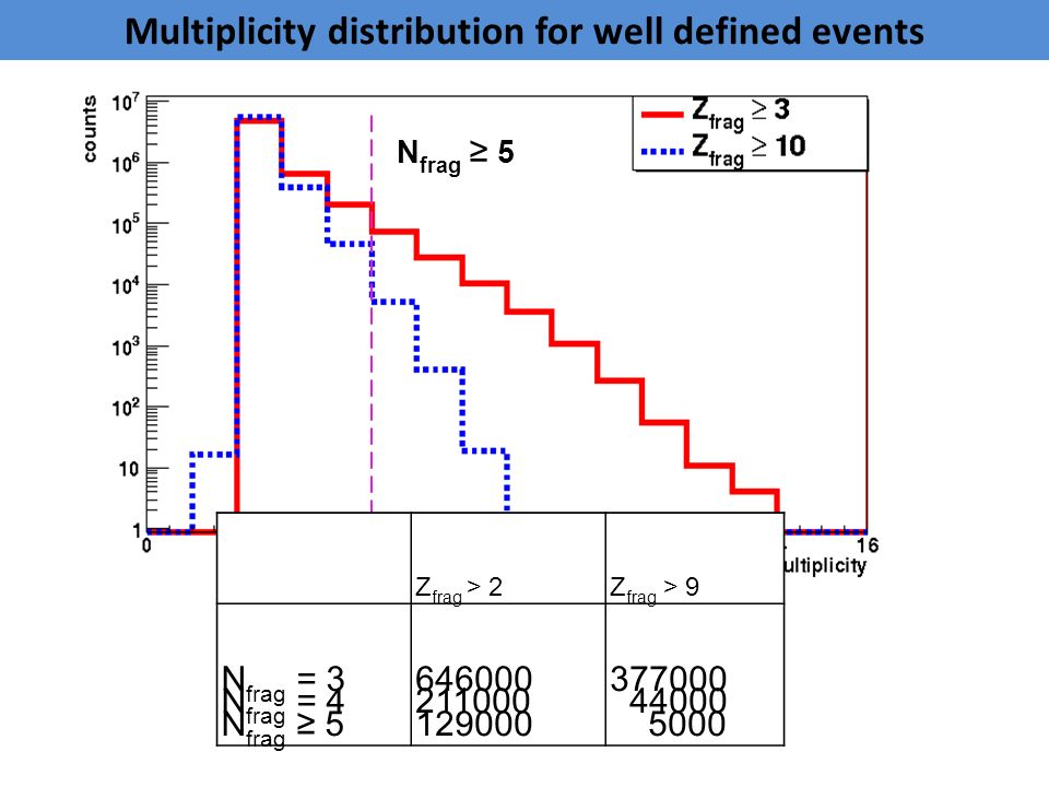 N frag ≥ 5 Multiplicity distribution for well defined events Z frag > 2Z frag > 9 N frag = 3 N frag = 4 N frag ≥ 5 646000 211000 129000 377000 44000 5000