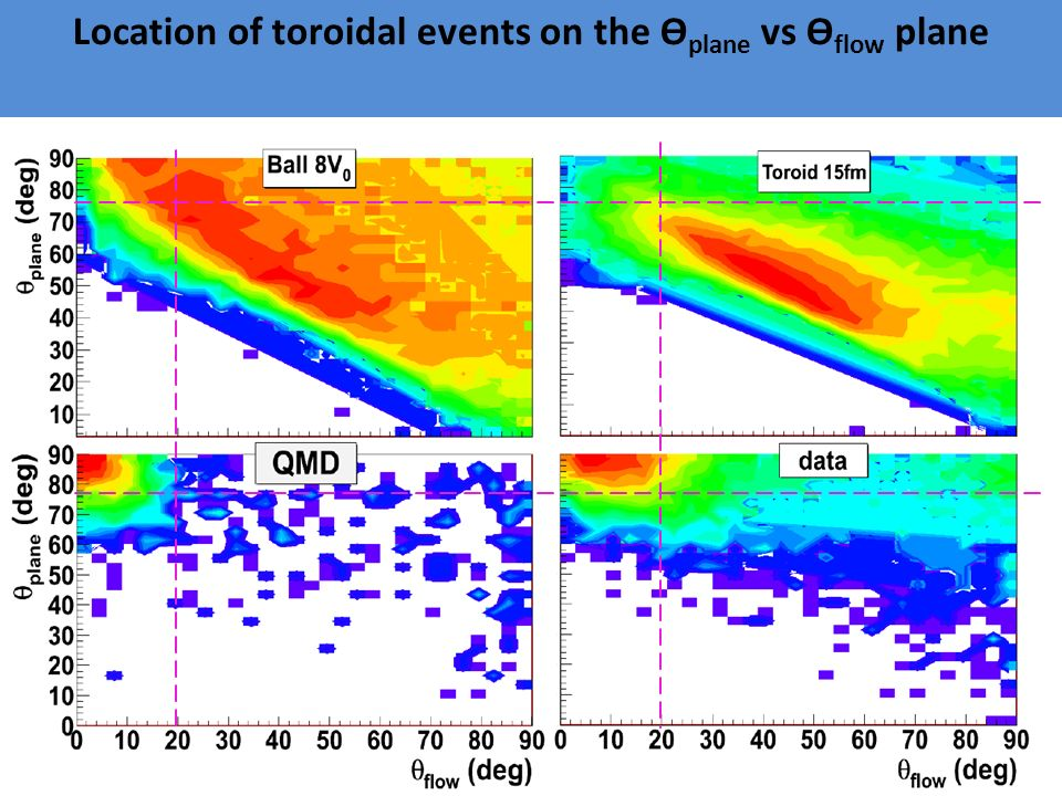 Location of toroidal events on the ϴ plane vs ϴ flow plane