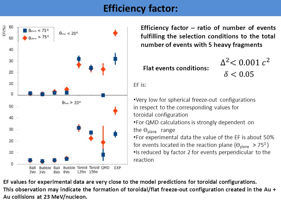 Efficiency factor: EF is: Very low for spherical freeze-out configurations in respect to the corresponding values for toroidal configuration For QMD calculations is strongly dependent on the ϴ plane range For experimental data the value of the EF is about 50% for events located in the reaction plane (ϴ plane > 75 0 ) Is reduced by factor 2 for events perpendicular to the reaction EF values for experimental data are very close to the model predictions for toroidal configurations.