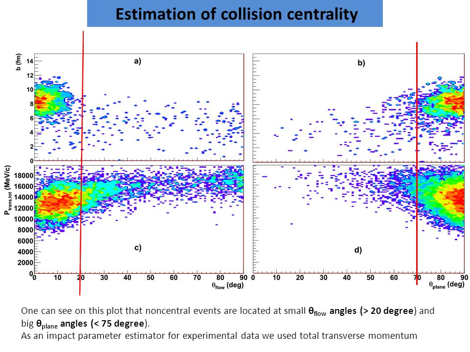 Estimation of collision centrality One can see on this plot that noncentral events are located at small θ flow angles (> 20 degree) and big θ plane angles (< 75 degree).