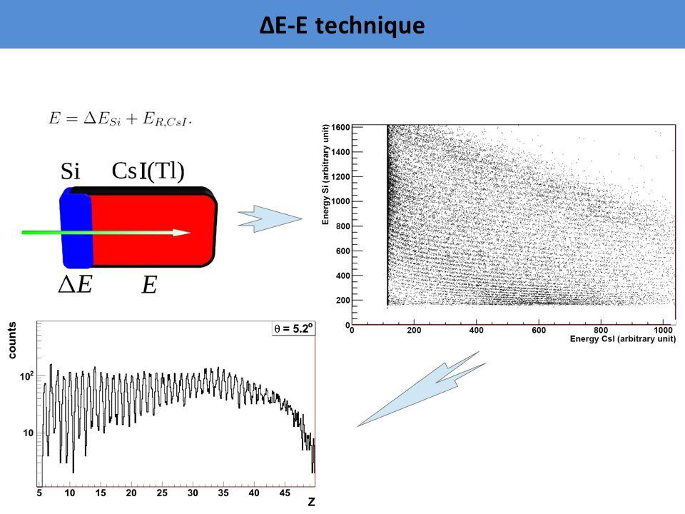 b) Klasteryzacja QMD – model dynamiczny 300 0 Zimne fragmenty LAB Kod GEMINI Rozpad gorących frgmentów i przyśpiesznie w polu kulombowskim Czas [ fm/c ] CM detektor QMD + GEMINI Nukleony są przedstawione w formie paczek falowych o stałej szerokości w czasie - układ ewoluuje zgodnie z równaniem Hamiltona.
