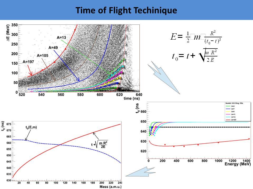 ETNA – Expecting Toroidal Nuclear Agglomeration + GEMINI kod A CN = A T + A P Z CN = Z T + Z P - minus nukleony emitowane w początkowej fazie (preequilibrium) reakcji A CN = A T + A P Z CN = Z T + Z P - minus nukleony emitowane w początkowej fazie (preequilibrium) reakcji Losowanie fragmentów: Rozkład Gaussa = Z tot / N N =5 – liczba fragmentow Losowanie fragmentów: Rozkład Gaussa = Z tot / N N =5 – liczba fragmentow Wszystkie fragmenty są umieszczane w konfiguracji wymrożenia w kształcie kuli, bańki i toroidu warunek przekrywania: R ij > R i + R j + 2fm Wszystkie fragmenty są umieszczane w konfiguracji wymrożenia w kształcie kuli, bańki i toroidu warunek przekrywania: R ij > R i + R j + 2fm Uwzględnienie niecentralnych kolizji dla zadanego parametru zderzenia b Uwzględnienie niecentralnych kolizji dla zadanego parametru zderzenia b E ava = E CM + Q – E COULOMB - dostępna energia Podział dostępnej energii: E ava = E* + E th = NaT 2 +3/2k(N-1)T ; zakladając równą temperaturę, N – liczba fragmentów Dynamiczny kod GEMINI:  rozpad wzbudzonych fragmentów  przyśpieszanie w polu kulombowskim Dynamiczny kod GEMINI:  rozpad wzbudzonych fragmentów  przyśpieszanie w polu kulombowskim Detekcja cząstek w detektorze CHIMERA ,   numer detektora   rand,  rand Próg energetyczny E thr = 1 MeV/A Próg energetyczny E thr = 1 MeV/A  Z FWHM = 1 ch.u.