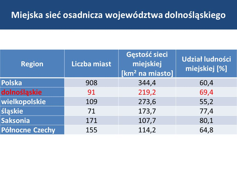 Miejska sieć osadnicza województwa dolnośląskiego