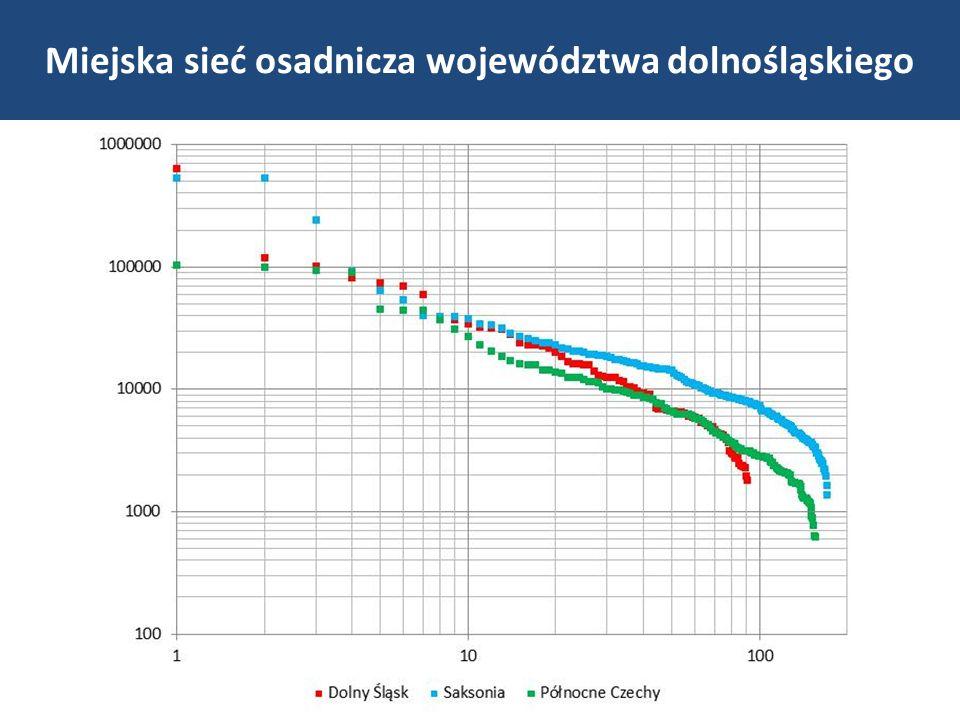 Rok Zmiana udziału 1999200320082013 Wrocław30,830,931,231,3+0,5 Jelenia Góra, Legnica, Wałbrzych15,915,715,415,0-0,9 miasta liczące 50-80 tys.