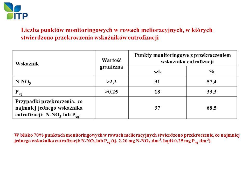 W blisko 70% punktach monitoringowych w rowach melioracyjnych stwierdzono przekroczenie, co najmniej jednego wskaźnika eutrofizacji: N-NO 3 lub P og (