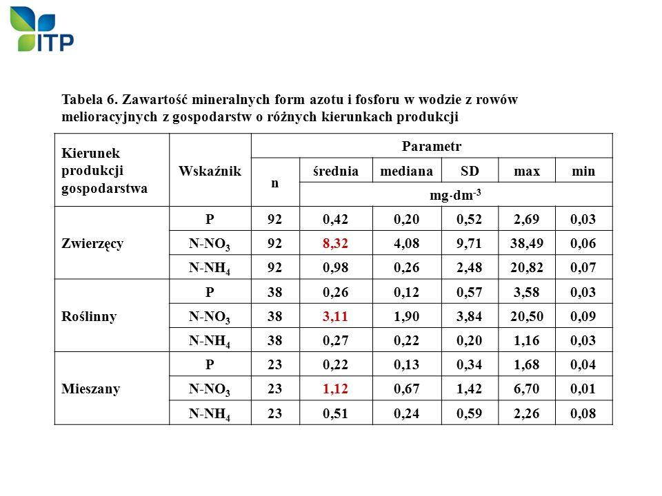 Kierunek produkcji gospodarstwa Wskaźnik Parametr n średniamedianaSDmaxmin mg  dm -3 Zwierzęcy P920,420,200,522,690,03 N-NO 3 928,324,089,7138,490,06