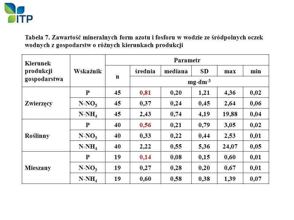 Tabela 7. Zawartość mineralnych form azotu i fosforu w wodzie ze śródpolnych oczek wodnych z gospodarstw o różnych kierunkach produkcji Kierunek produ