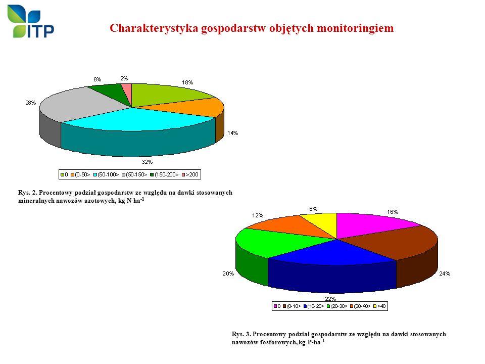 Charakterystyka gospodarstw objętych monitoringiem Rys. 3. Procentowy podział gospodarstw ze względu na dawki stosowanych nawozów fosforowych, kg P 