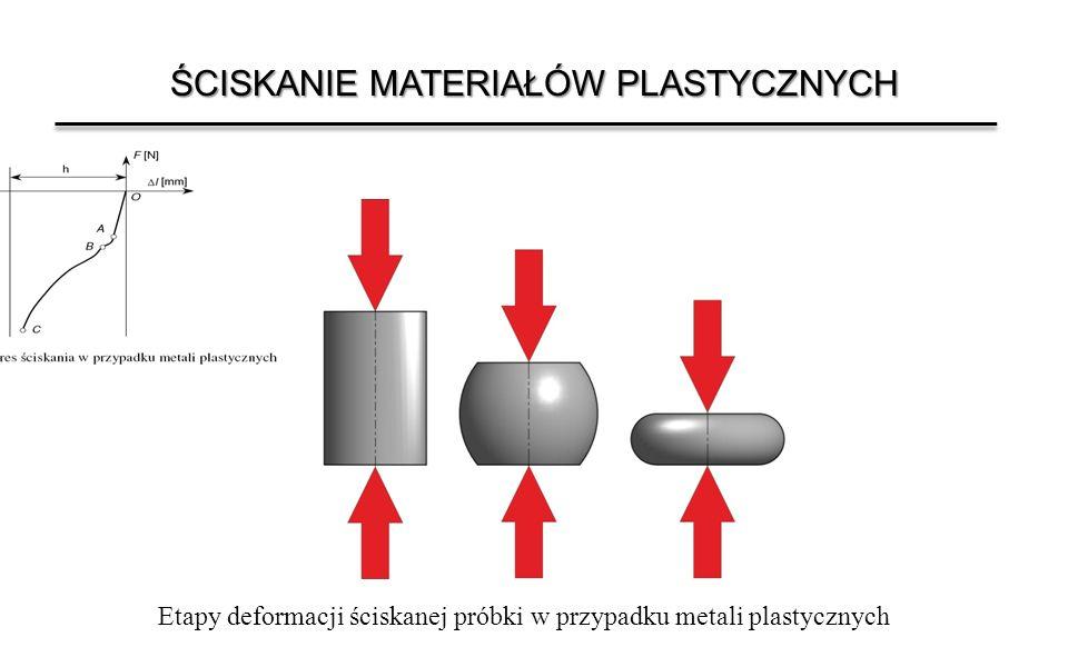 ŚCISKANIE MATERIAŁÓW PLASTYCZNYCH Etapy deformacji ściskanej próbki w przypadku metali plastycznych