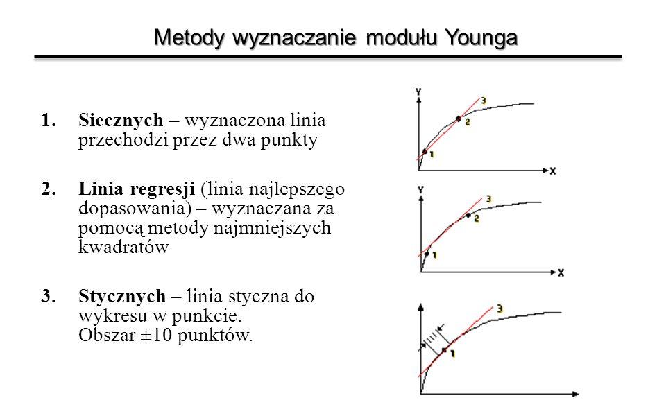 Metody wyznaczanie modułu Younga 1.Siecznych – wyznaczona linia przechodzi przez dwa punkty 2.Linia regresji (linia najlepszego dopasowania) – wyznacz