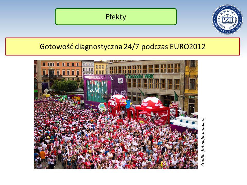 Efekty Gotowość diagnostyczna 24/7 podczas EURO2012 Źródło: fotoinformator.pl