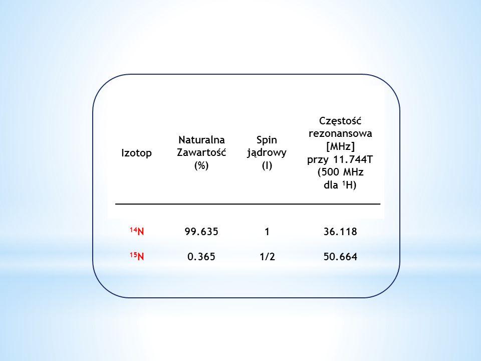 Izotop Naturalna Zawartość (%) Spin jądrowy (I) Częstość rezonansowa [MHz] przy 11.744T (500 MHz dla 1 H) 14 N99.635136.118 15 N0.3651/250.664