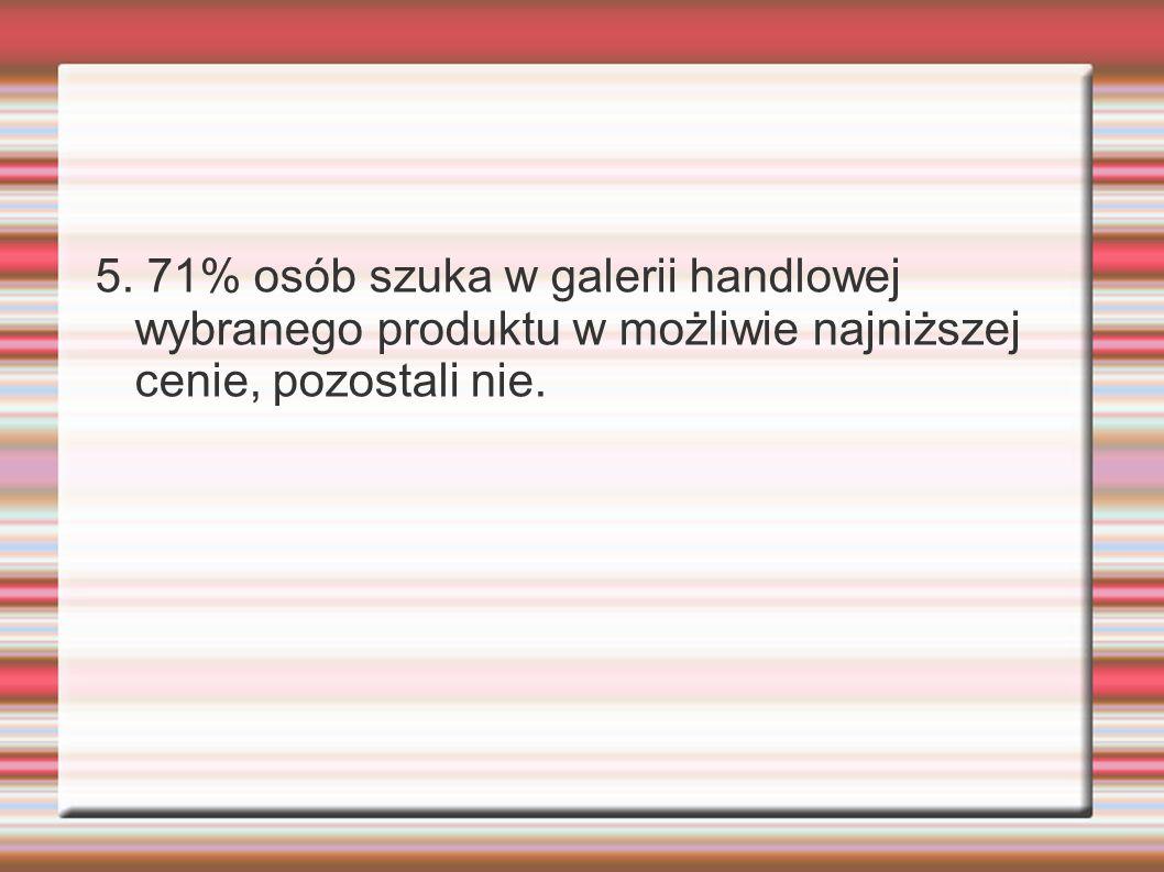 5. 71% osób szuka w galerii handlowej wybranego produktu w możliwie najniższej cenie, pozostali nie.