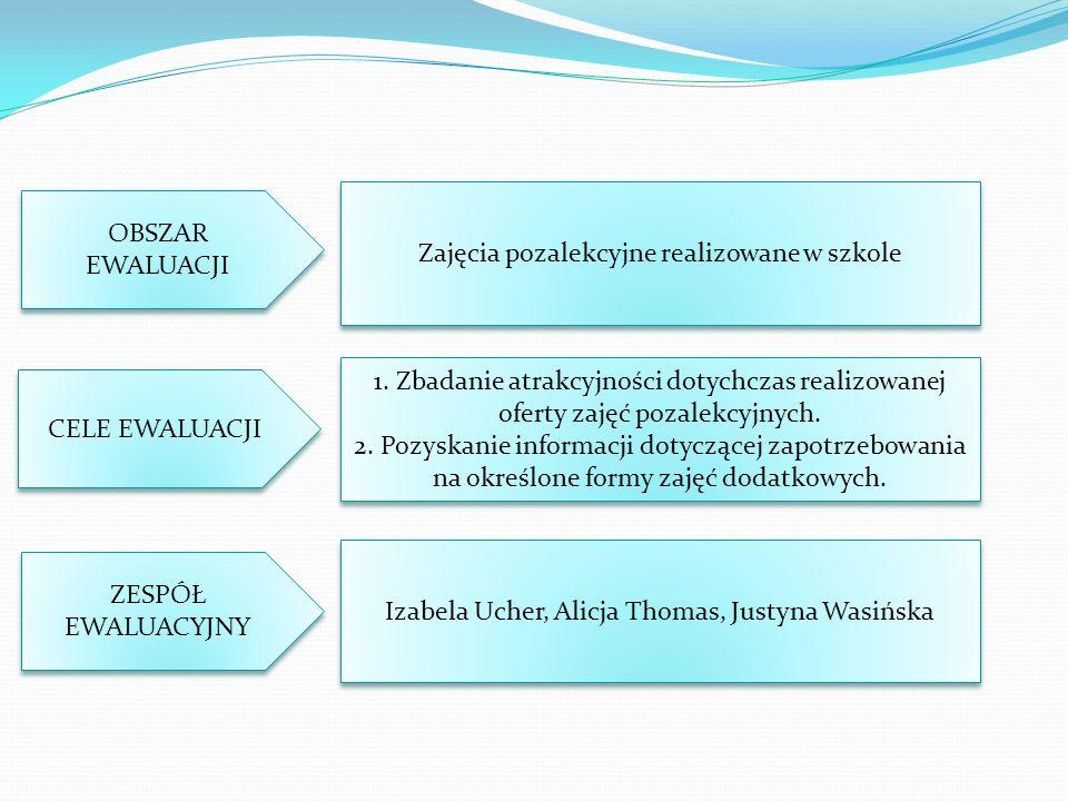 OBSZAR EWALUACJI Zajęcia pozalekcyjne realizowane w szkole CELE EWALUACJI 1.