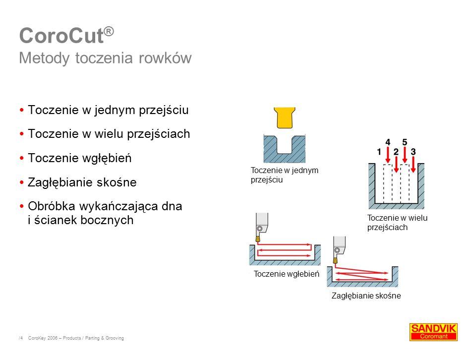 /4 CoroCut ® Metody toczenia rowków  Toczenie w jednym przejściu  Toczenie w wielu przejściach  Toczenie wgłębień  Zagłębianie skośne  Obróbka wy