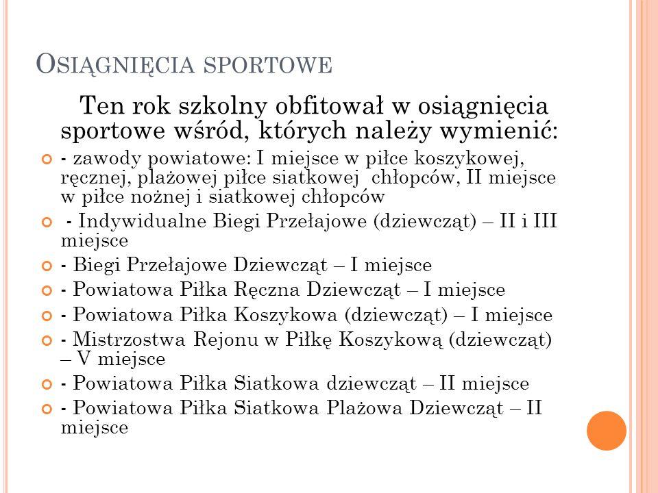 O SIĄGNIĘCIA SPORTOWE Ten rok szkolny obfitował w osiągnięcia sportowe wśród, których należy wymienić: - zawody powiatowe: I miejsce w piłce koszykowej, ręcznej, plażowej piłce siatkowej chłopców, II miejsce w piłce nożnej i siatkowej chłopców - Indywidualne Biegi Przełajowe (dziewcząt) – II i III miejsce - Biegi Przełajowe Dziewcząt – I miejsce - Powiatowa Piłka Ręczna Dziewcząt – I miejsce - Powiatowa Piłka Koszykowa (dziewcząt) – I miejsce - Mistrzostwa Rejonu w Piłkę Koszykową (dziewcząt) – V miejsce - Powiatowa Piłka Siatkowa dziewcząt – II miejsce - Powiatowa Piłka Siatkowa Plażowa Dziewcząt – II miejsce