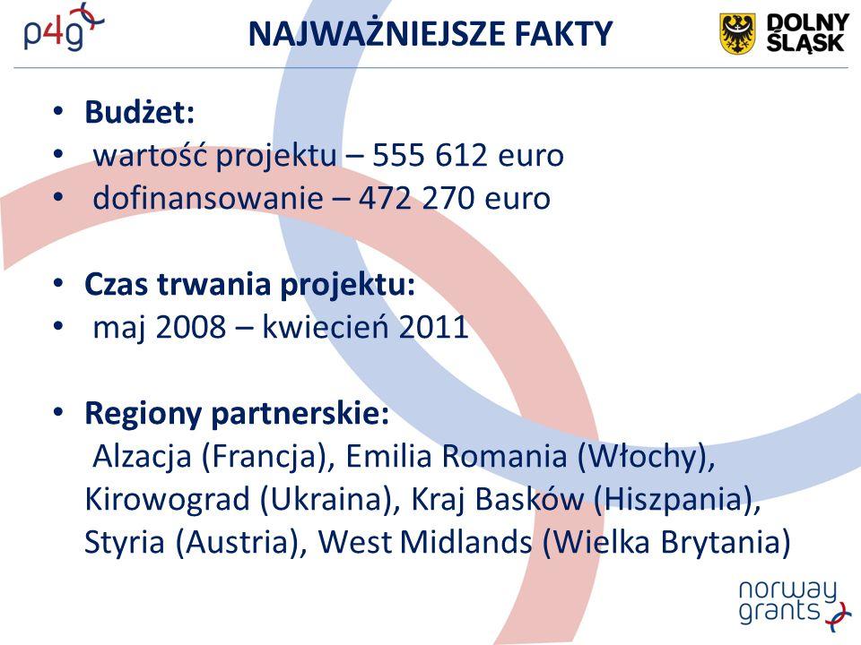 NAJWAŻNIEJSZE FAKTY Budżet: wartość projektu – 555 612 euro dofinansowanie – 472 270 euro Czas trwania projektu: maj 2008 – kwiecień 2011 Regiony partnerskie: Alzacja (Francja), Emilia Romania (Włochy), Kirowograd (Ukraina), Kraj Basków (Hiszpania), Styria (Austria), West Midlands (Wielka Brytania)