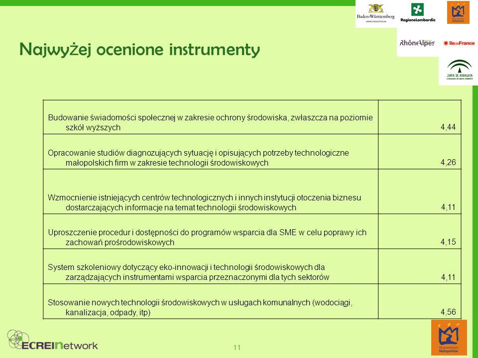 11 Najwy ż ej ocenione instrumenty Budowanie świadomości społecznej w zakresie ochrony środowiska, zwłaszcza na poziomie szkół wyższych4,44 Opracowani