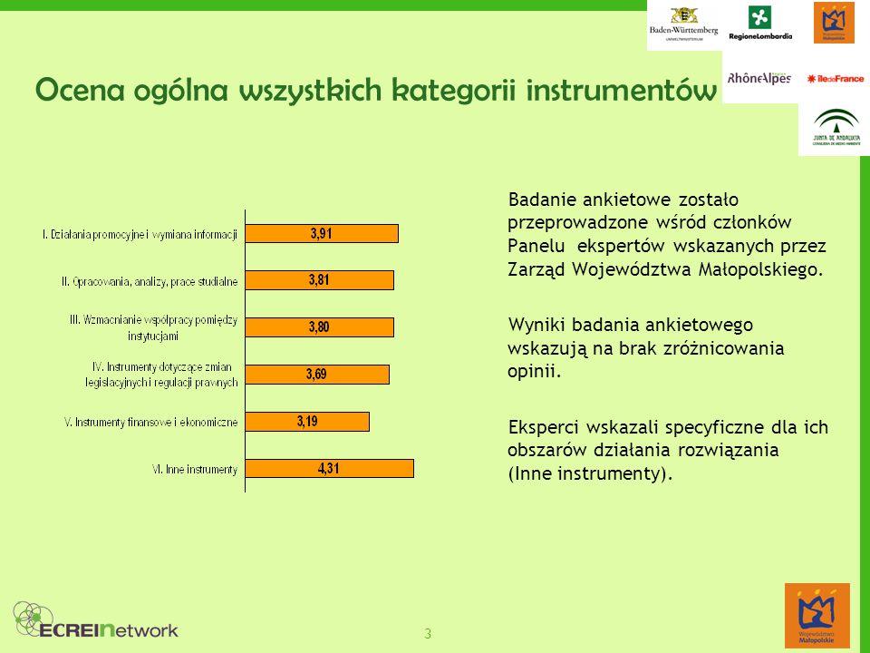 3 Ocena ogólna wszystkich kategorii instrumentów Badanie ankietowe zostało przeprowadzone wśród członków Panelu ekspertów wskazanych przez Zarząd Województwa Małopolskiego.