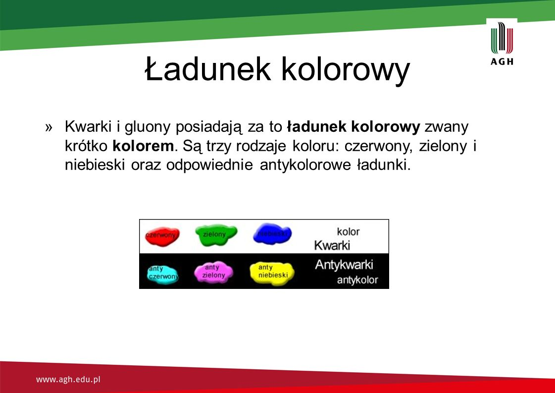Ładunek kolorowy »Kwarki i gluony posiadają za to ładunek kolorowy zwany krótko kolorem. Są trzy rodzaje koloru: czerwony, zielony i niebieski oraz od