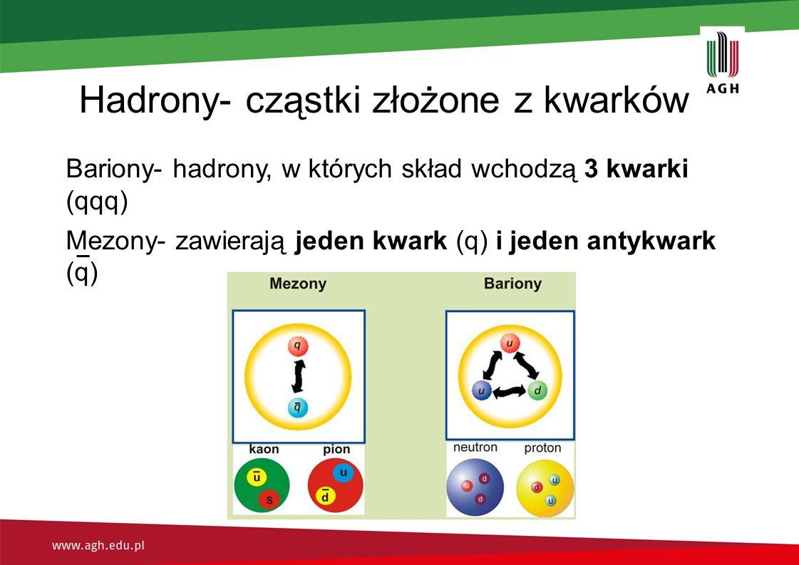 Hadrony- cząstki złożone z kwarków Bariony- hadrony, w których skład wchodzą 3 kwarki (qqq) Mezony- zawierają jeden kwark (q) i jeden antykwark (q)
