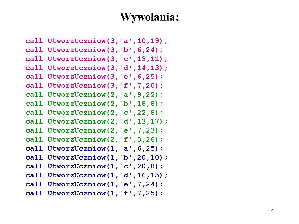 12 Wywołania: call UtworzUczniow(3,'a',10,19); call UtworzUczniow(3,'b',6,24); call UtworzUczniow(3,'c',19,11); call UtworzUczniow(3,'d',14,13); call