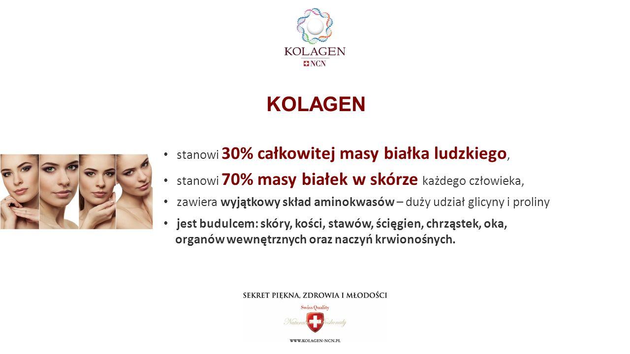 KOLAGEN stanowi 30% całkowitej masy białka ludzkiego, stanowi 70% masy białek w skórze każdego człowieka, zawiera wyjątkowy skład aminokwasów – duży udział glicyny i proliny jest budulcem: skóry, kości, stawów, ścięgien, chrząstek, oka, organów wewnętrznych oraz naczyń krwionośnych.