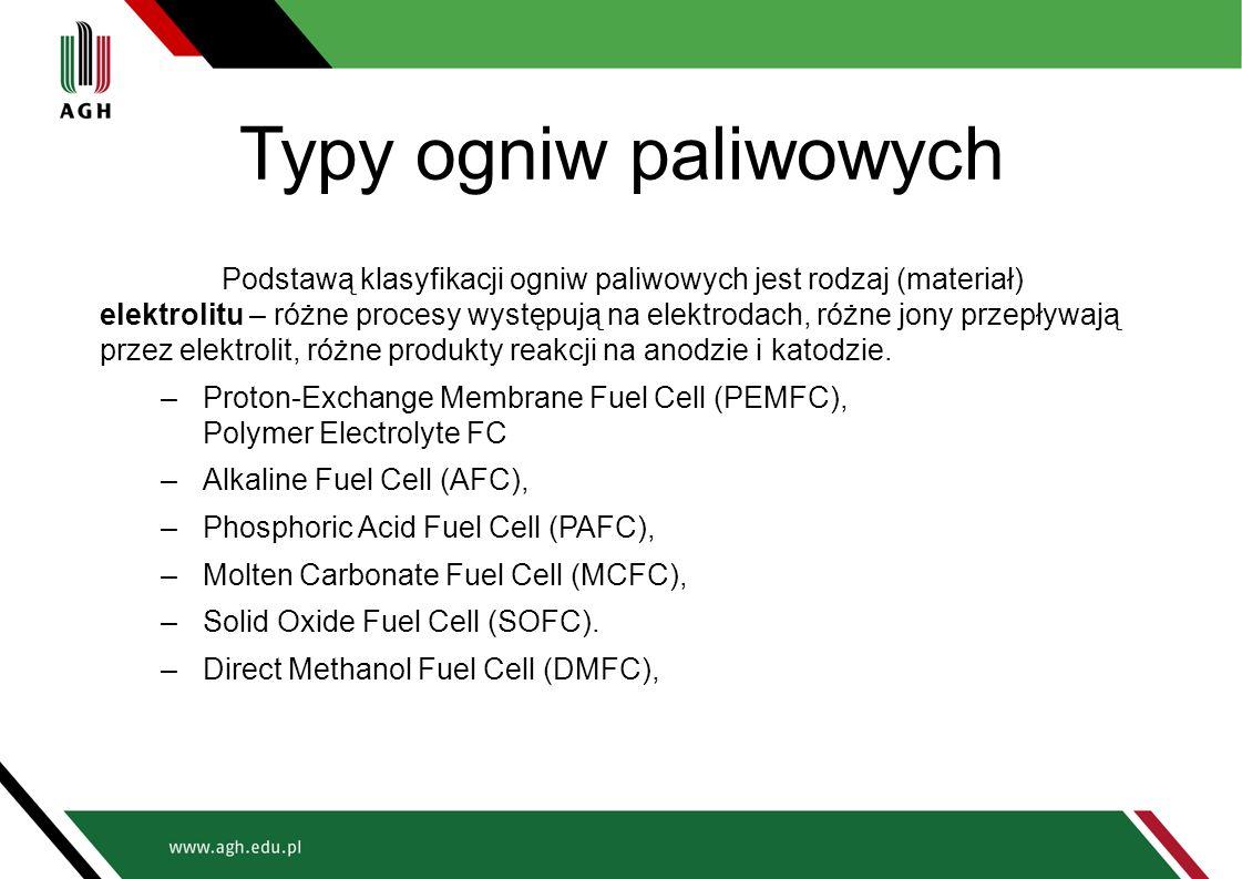 Typy ogniw paliwowych Podstawą klasyfikacji ogniw paliwowych jest rodzaj (materiał) elektrolitu – różne procesy występują na elektrodach, różne jony p