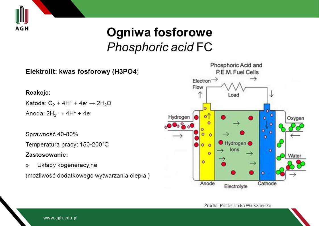 Ogniwa fosforowe Phosphoric acid FC Elektrolit: kwas fosforowy (H3PO4 ) Reakcje: Katoda: O 2 + 4H + + 4e - → 2H 2 O Anoda: 2H 2 → 4H + + 4e - Sprawnoś