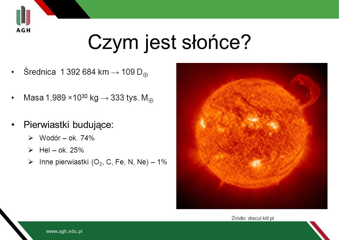 Czym jest słońce? Średnica 1 392 684 km → 109 D ⊕ Masa 1,989 ×10 30 kg → 333 tys. M ⊕ Pierwiastki budujące:  Wodór – ok. 74%  Hel – ok. 25%  Inne p