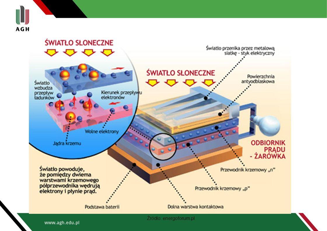 Ogniwo paliwowe z zestalonym elektrolitem tlenkowym Solid Oxide Fuel Cells (SOFC) Paliwo: mieszanina wodoru z tlenkiem węgla Elektrolit: tlenek cyrkonu stabilizowany itrem (ceramika) Reakcje: Anoda: H 2 + O 2 ‾ → H 2 O + 2 e‾ CO + O 2 ‾ → CO 2 + 2 e‾ Katoda: O 2 + 4 e‾ → 2 O 2 ‾ Jony tlenu wędrują przez elektrolit między katodą a anodą Temperatura pracy: 800-1000°C Zastosowanie: Stacjonarne źródła energii elektrycznej, Układy kogeneracyjne Źródło: Politechnika Warszawska