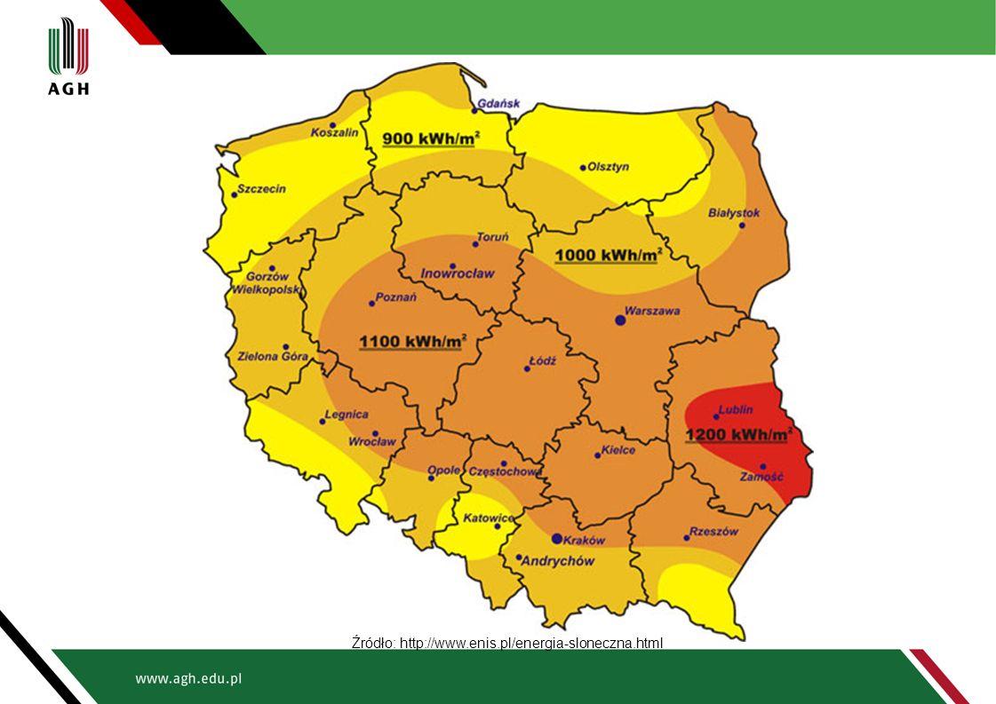Źródło: http://www.enis.pl/energia-sloneczna.html