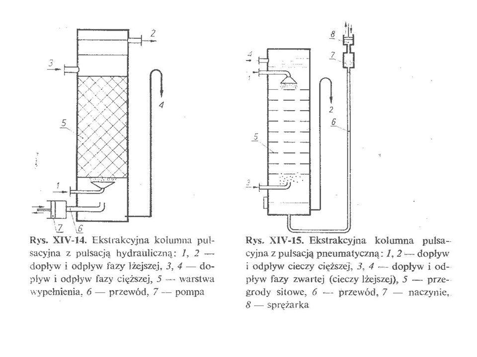 EKSTRAKTOR-WIRÓWKA TYPU LUWESTA W tym urządzeniu następują dwa procesy: 1/ wymieszanie faz do stanu emulsji i ekstrakcja, a następnie 2/ rozdzielenie faz w wyniku działania siły odśrodkowej.