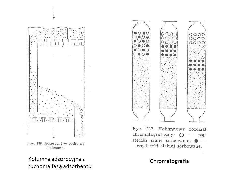 Kolumna adsorpcyjna z ruchomą fazą adsorbentu Chromatografia