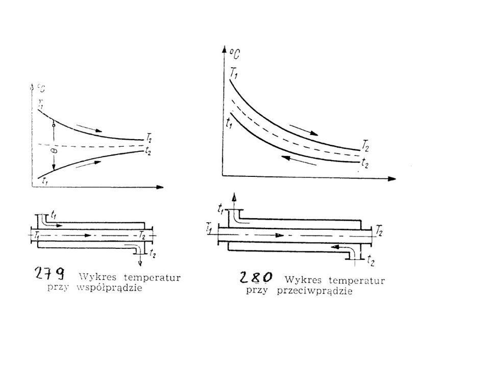 EKSTRAKTOR SOXHLETA Proces przeprowadza się w zamkniętym obiegu rozpuszczalnika W ekstraktorze układa się surowiec na dnie sitowym.