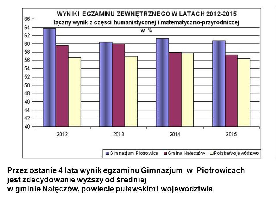 Przez ostanie 4 lata wynik egzaminu Gimnazjum w Piotrowicach jest zdecydowanie wyższy od średniej w gminie Nałęczów, powiecie puławskim i województwie