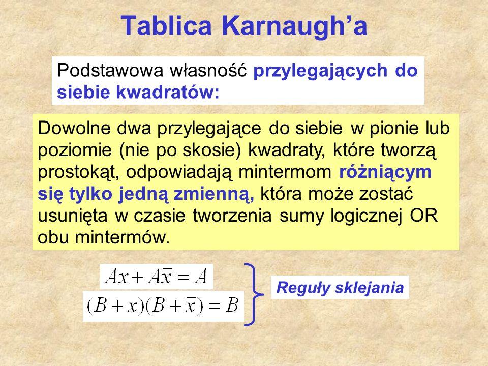 Tablica Karnaugh'a Podstawowa własność przylegających do siebie kwadratów: Dowolne dwa przylegające do siebie w pionie lub poziomie (nie po skosie) kwadraty, które tworzą prostokąt, odpowiadają mintermom różniącym się tylko jedną zmienną, która może zostać usunięta w czasie tworzenia sumy logicznej OR obu mintermów.