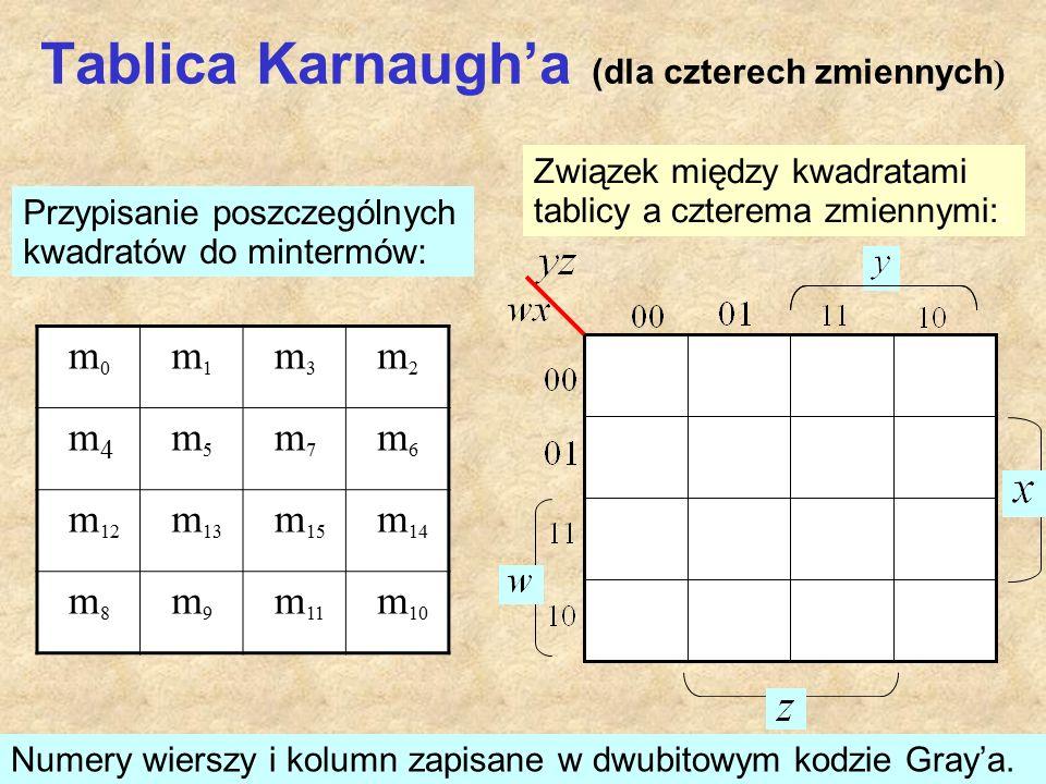 Tablica Karnaugh'a (dla czterech zmiennych ) m 0 m 1 m 3 m 2 m 4 m 5 m 7 m 6 m 12 m 13 m 15 m 14 m 8 m 9 m 11 m 10 Przypisanie poszczególnych kwadratów do mintermów: Związek między kwadratami tablicy a czterema zmiennymi:: Numery wierszy i kolumn zapisane w dwubitowym kodzie Gray'a.