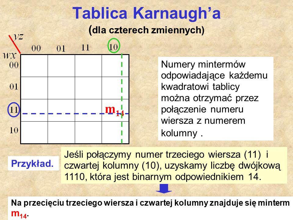 Tablica Karnaugh'a ( dla czterech zmiennych) Numery mintermów odpowiadające każdemu kwadratowi tablicy można otrzymać przez połączenie numeru wiersza z numerem kolumny.