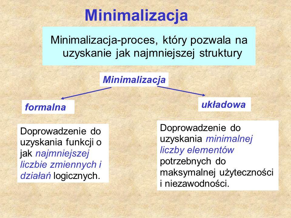 Minimalizacja Minimalizacja-proces, który pozwala na uzyskanie jak najmniejszej struktury Minimalizacja formalna układowa Doprowadzenie do uzyskania funkcji o jak najmniejszej liczbie zmiennych i działań logicznych.