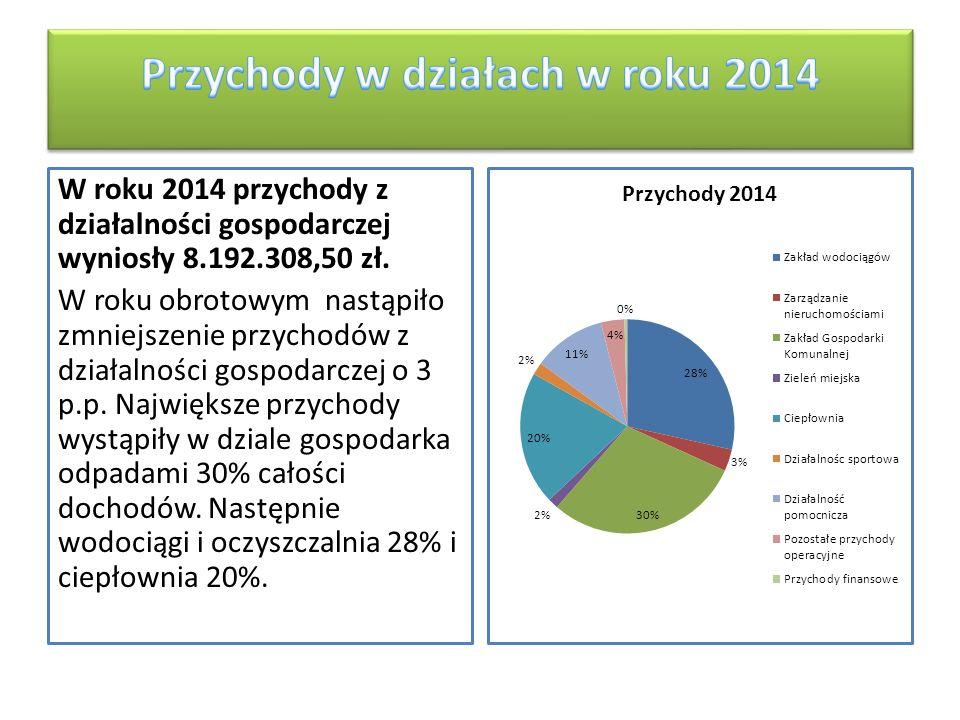 Koszty w działach w roku 2014 Koszty działalności operacyjnej roku obrotowego wyniosły 7.858.621,68 zł.