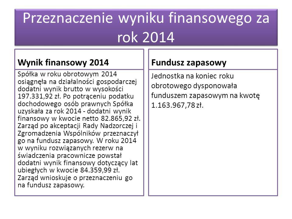 Przeznaczenie wyniku finansowego za rok 2014 Wynik finansowy 2014 Spółka w roku obrotowym 2014 osiągnęła na działalności gospodarczej dodatni wynik brutto w wysokości 197.331,92 zł.