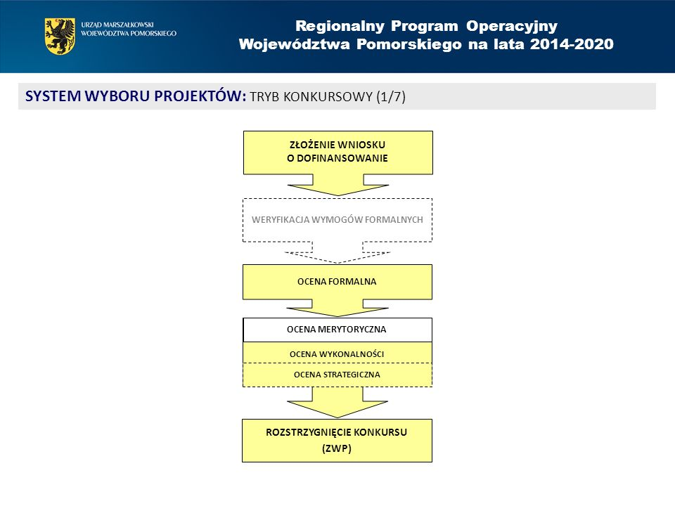 Regionalny Program Operacyjny Województwa Pomorskiego na lata 2014-2020 SYSTEM WYBORU PROJEKTÓW: TRYB KONKURSOWY (1/7) OCENA WYKONALNOŚCI ROZSTRZYGNIĘ