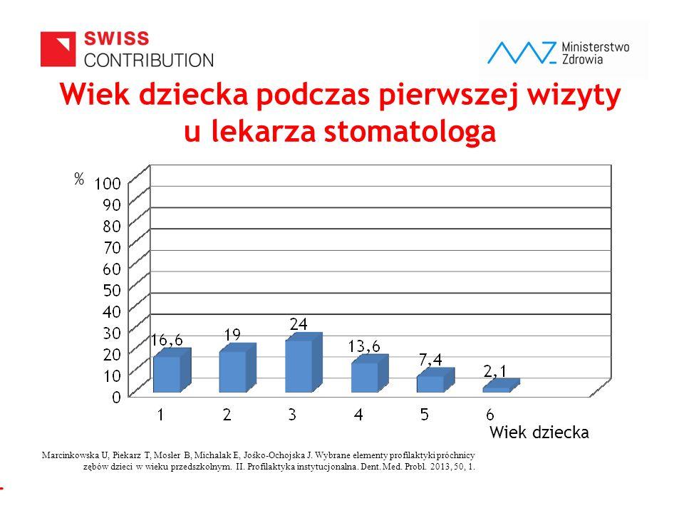 www.zebymalegodziecka.pl Wiek dziecka podczas pierwszej wizyty u lekarza stomatologa Wiek dziecka % Marcinkowska U, Piekarz T, Mosler B, Michalak E, Jośko-Ochojska J.