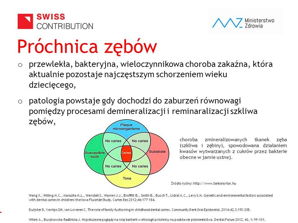 www.zebymalegodziecka.pl Próchnica zębów o przewlekła, bakteryjna, wieloczynnikowa choroba zakaźna, która aktualnie pozostaje najczęstszym schorzeniem wieku dziecięcego, o patologia powstaje gdy dochodzi do zaburzeń równowagi pomiędzy procesami demineralizacji i reminaralizacji szkliwa zębów, Źródło ryciny: http://www.tankonyvtar.hu Wang X., Willing M.C., Marazita M.L., Wendell S., Warren J.J., Broffitt B., Smith B., Busch T., Lidral A.C., Levy S.M.