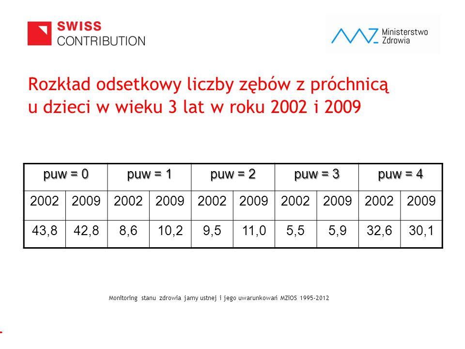www.zebymalegodziecka.pl Rozkład odsetkowy liczby zębów z próchnicą u dzieci w wieku 3 lat w roku 2002 i 2009 puw = 0 puw = 1 puw = 2 puw = 3 puw = 4 2002200920022009200220092002200920022009 43,842,88,610,29,511,05,55,932,630,1 Monitoring stanu zdrowia jamy ustnej i jego uwarunkowań MZiOS 1995-2012