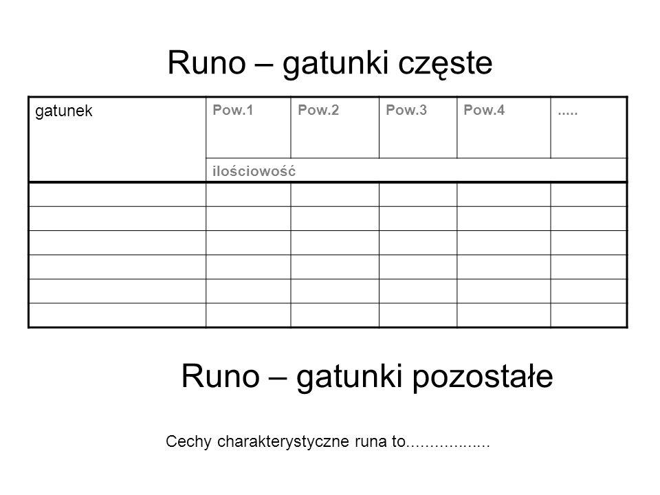 Runo – gatunki częste gatunek Pow.1Pow.2Pow.3Pow.4..... ilościowość Cechy charakterystyczne runa to.................. Runo – gatunki pozostałe