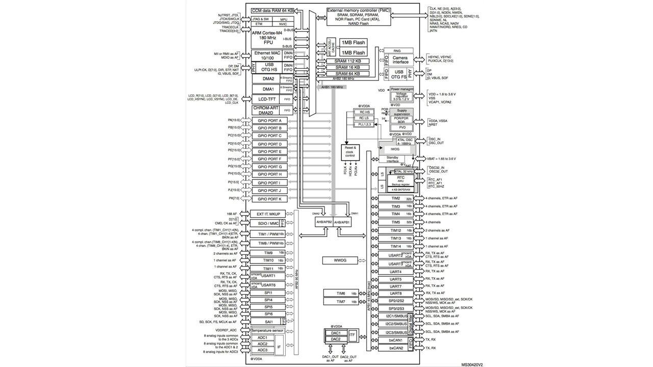 Zastosowanie mikrokontrolerów Mikrokontrolery mają zastosowanie w wielu przedmiotach codziennego użytku – pralki, lodówki, wagi kuchenne, samochody, bankomaty, systemy alarmowe itp.